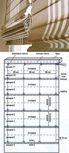 Boceto para hacer una cortina romana.