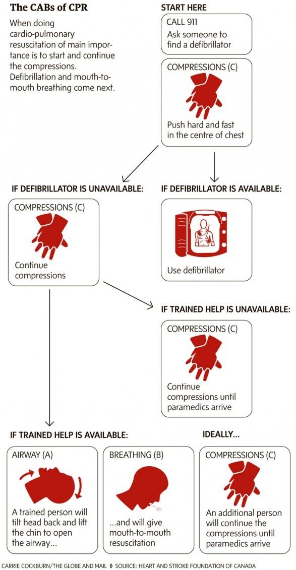 lifesaving canadian first aid manual pdf