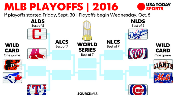 MLB standings: Playoff picture entering Friday, Sept. 30