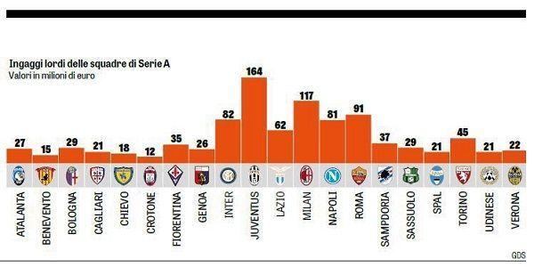 Wydatki klubów Serie A na zarobki piłkarzy Liga Włoska #pilkanozna #futbol #sport #sports #football #soccer #seriea #italy