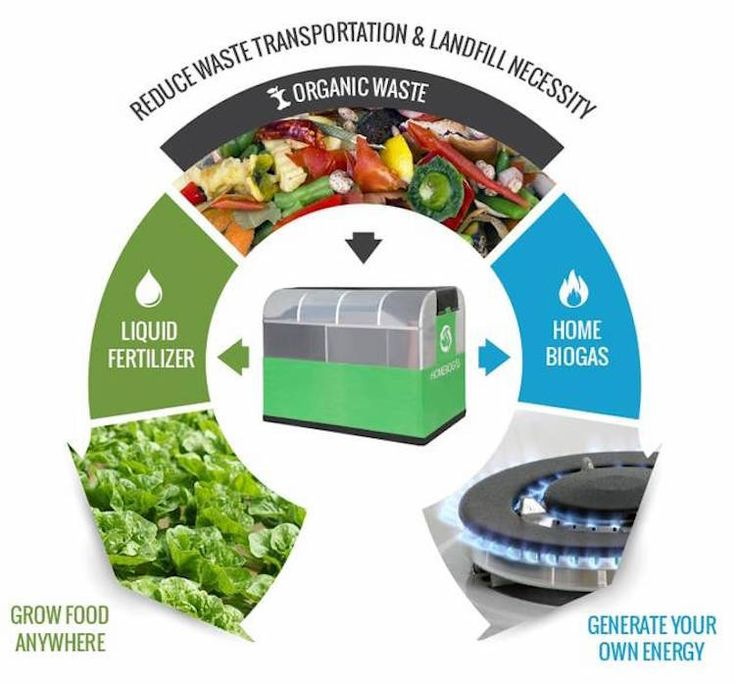 The HomeBiogas system converts organic waste like food scraps, kitchen trash and pet manure into usable energy for your home. The end result is biogas and fertilizer.