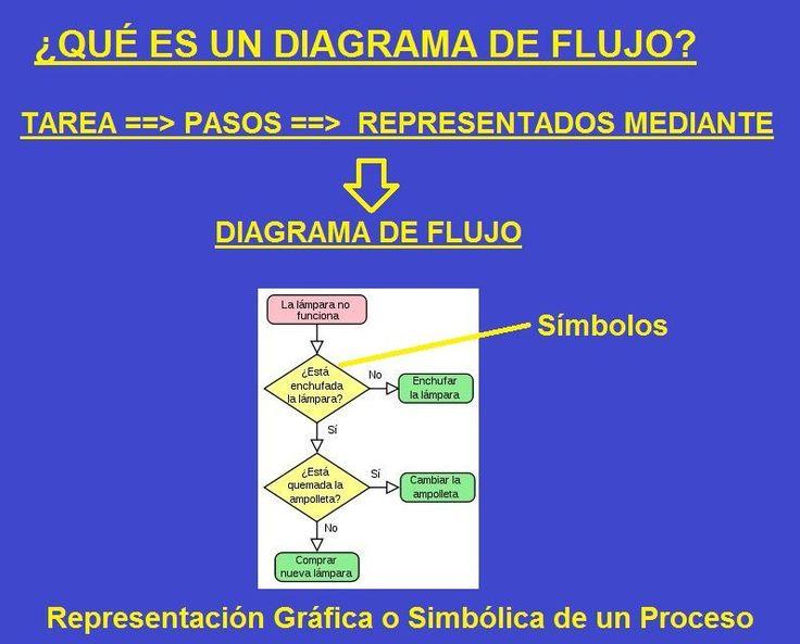 que es un diagrama de flujo   Desarrollo de soluciones