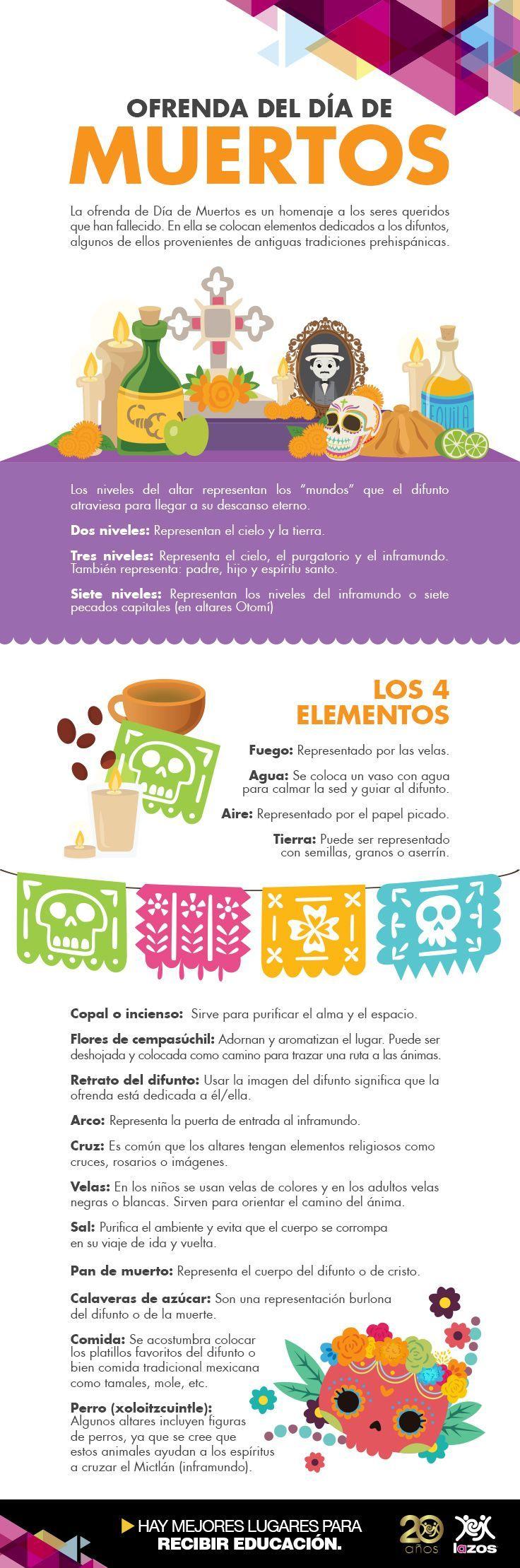 Infographic on building an ofrenda for dia de los muertos