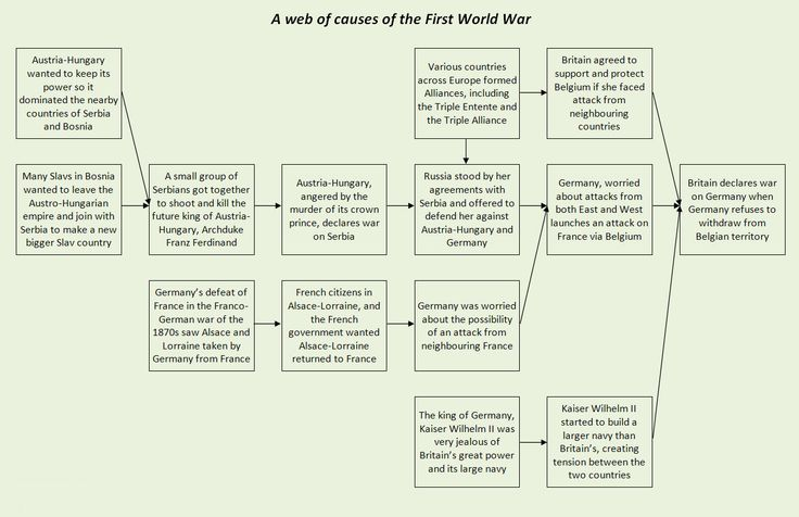 an analysis of the topic of the first world war The first world war was a calamity for germany and europe the second world  war was an even bigger calamity for germany and europe.