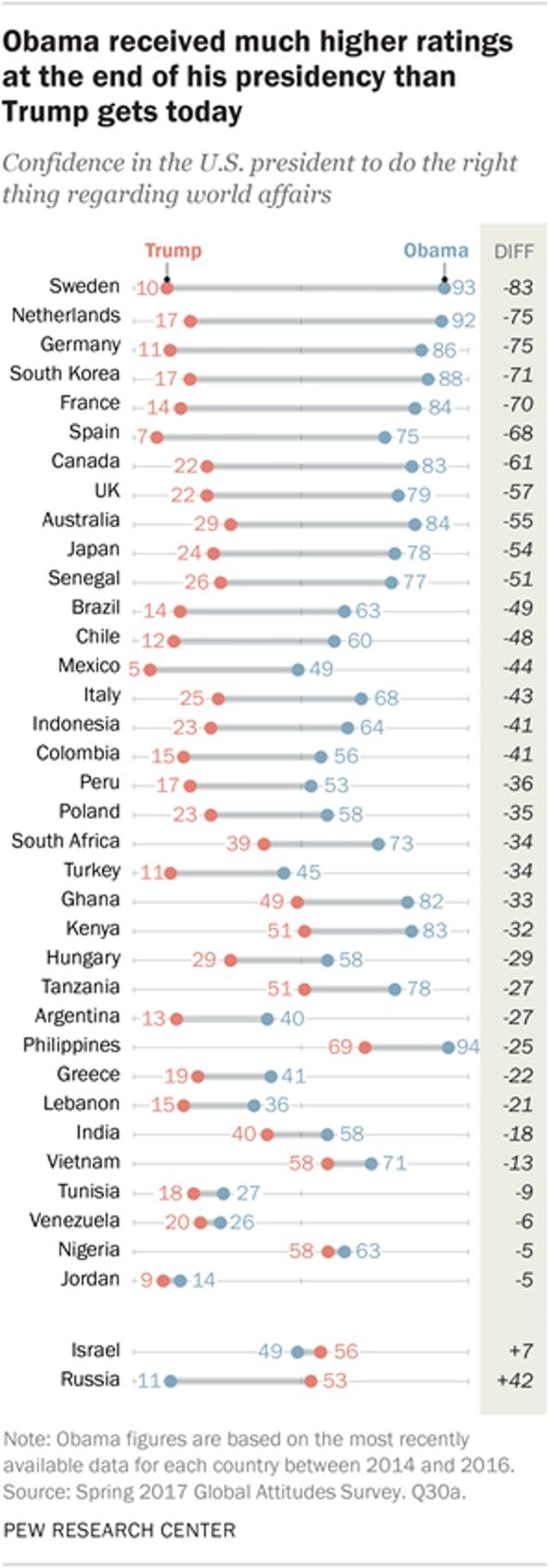 trump approval rating international data