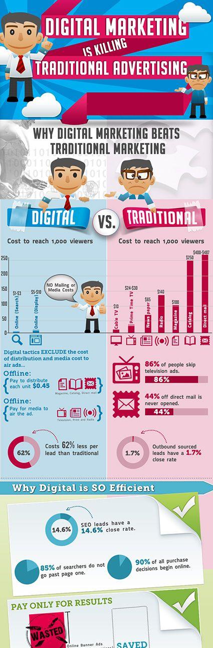 Digital marketing versus Traditional advertising #traditional #digital #marketing