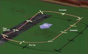 LAND LIKE A PRO - Model Airplane News