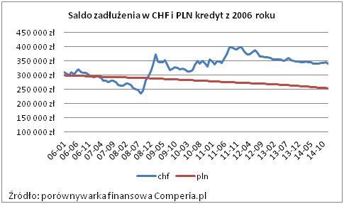 Saldo zadłużenia w CHF i PLN kredyt z 2006 roku. Źródło: www.comperia.pl