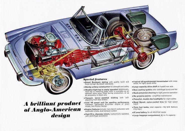 The Sunbeam Tiger cutaway | Cutaway: Automotive | Cars, Retro cars, Automobile