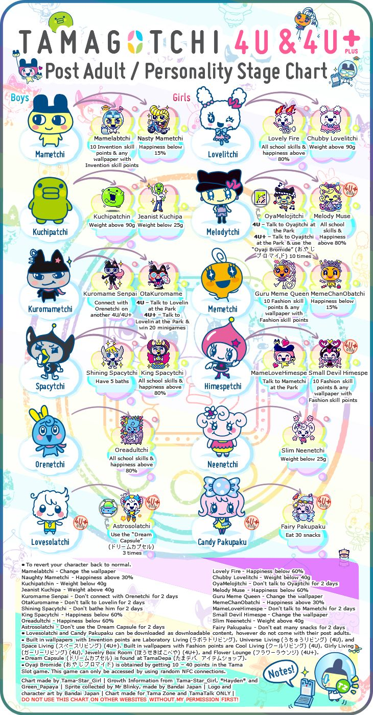 32 best gotchi images on pinterest consumer electronics crochet tamagotchi post adultpersonality stage chart tamagotchi tips and tricks geenschuldenfo Image collections