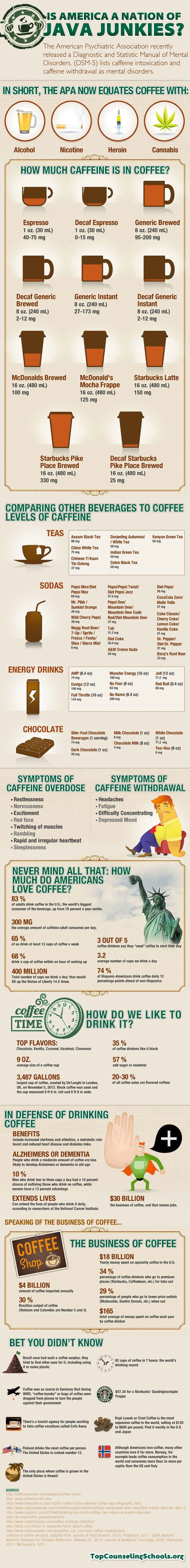 #INFOgraphic > Caffeine Addiction USA:   > http://infographicsmania.com/caffeine-addiction-usa/?utm_source=Pinterest&utm_medium=INFOGRAPHICSMANIA&utm_campaign=SNAP