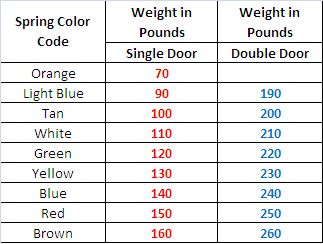 Garage door spring color code