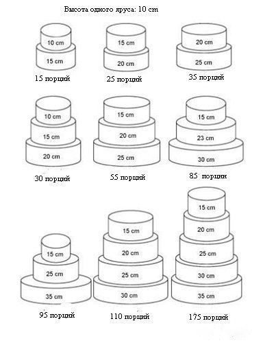 вес многоярусных тортов - Поиск в Google