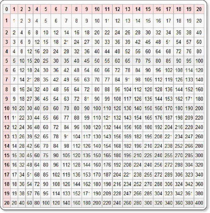 100 Times Table Chart Page Mathes Times Table Chart