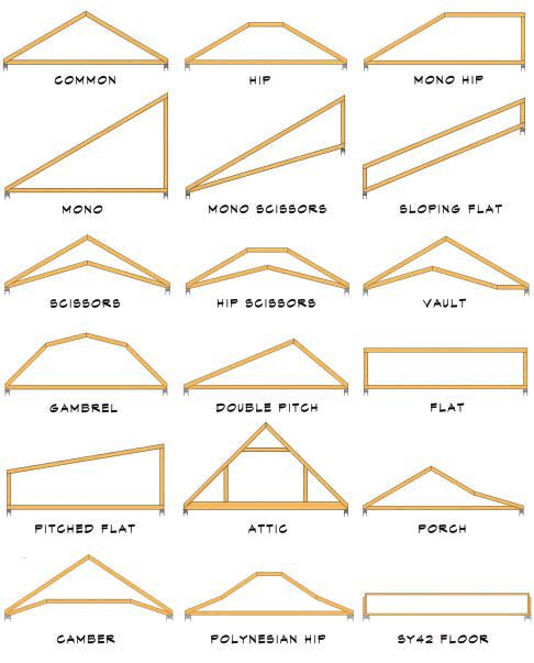 Roof truss terminology typical truss shapes the outside for Roof type names