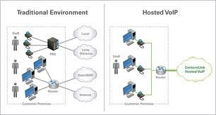 Traditional environment vs Hosted VOIP