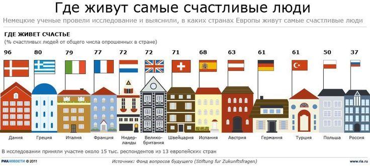 Где живут самые счастливые люди?