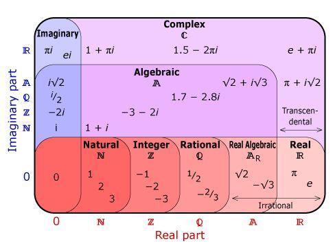 Complex Number Venn Diagram  (N ⊂ Z ⊂ Q ⊂ AR ⊂ R ⊂ C)