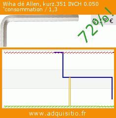 wiha cl allen inch consommation 1 3 outils et accessoires r duction de 72. Black Bedroom Furniture Sets. Home Design Ideas