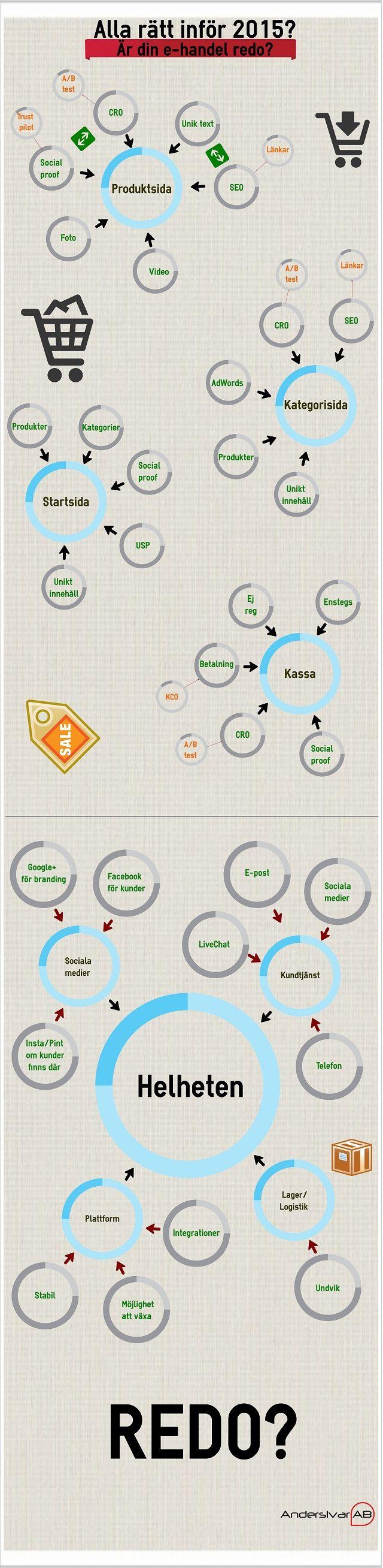Infograf för att beskriva vikten av att optimera sin webbutik för både konvertering och SEO. #ehandel #cro #SEO