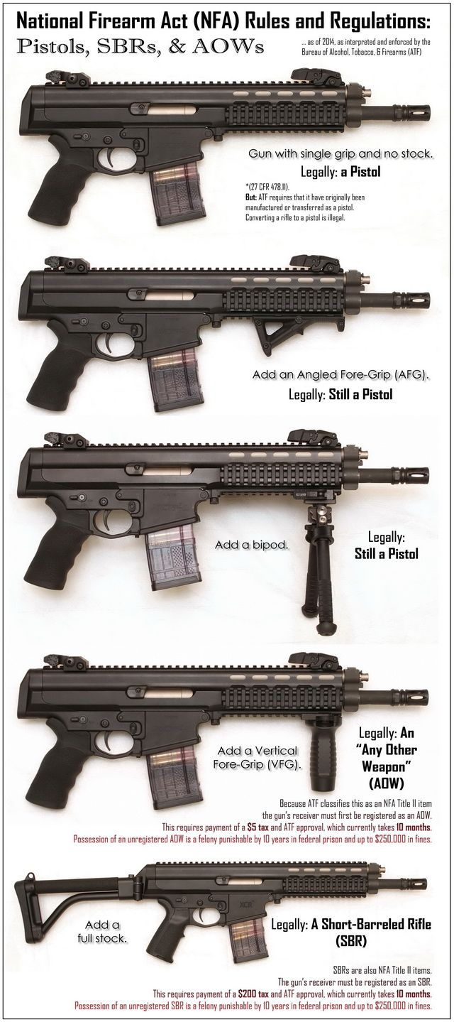 Infographic of the day: NFA rules on pistols, PDWs, AOWs, and SBRs - Guns.com