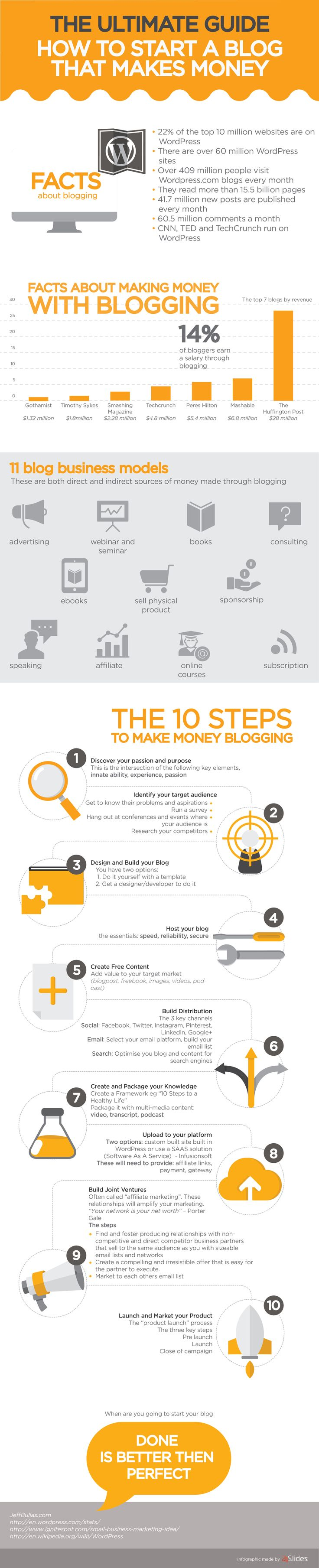 Blogging can be a lot of fun when you make enough money to be comfortable. The problem is not all blogs actually make money. This infographic by 24 Slides suggests how you can start a blog that makes money: