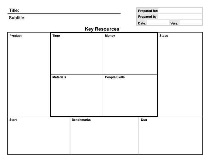 17 best business model canvas images on pinterest business ideas a template for planningreviewing the production process of your new products see http accmission Images