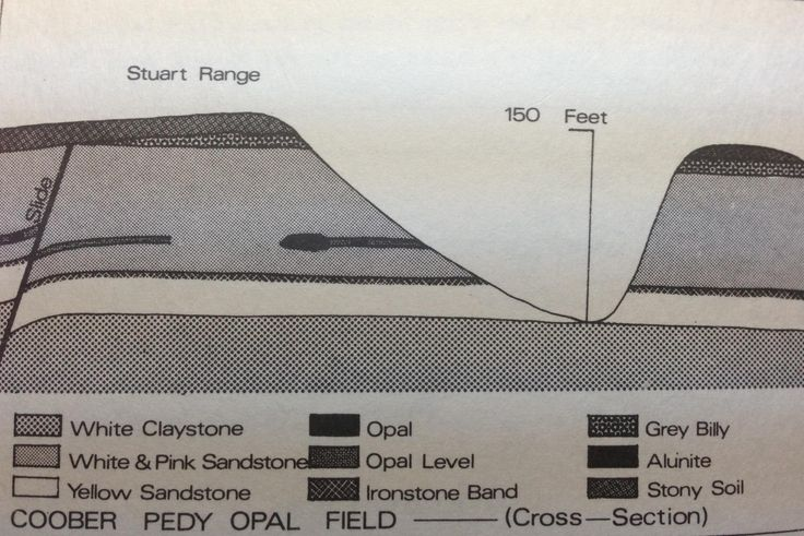 Coober Pedy Opal Fields Cross-section From 'And there's Opal out there, Ed Waller, 1969 https://www.facebook.com/opalsinformation/