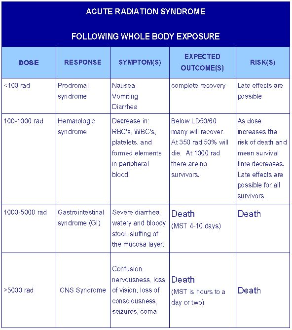 ARS - Acute Radiation Syndrome Chart.