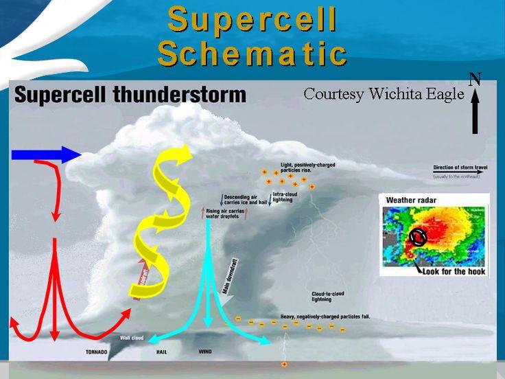 Supercell Storm Diagram Tornado formation diagram For