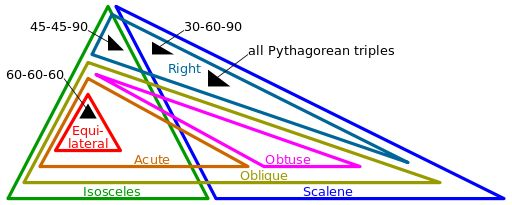 Euler diagram of triangle types - User:Cmglee/drawing - Wikipedia, the free encyclopedia