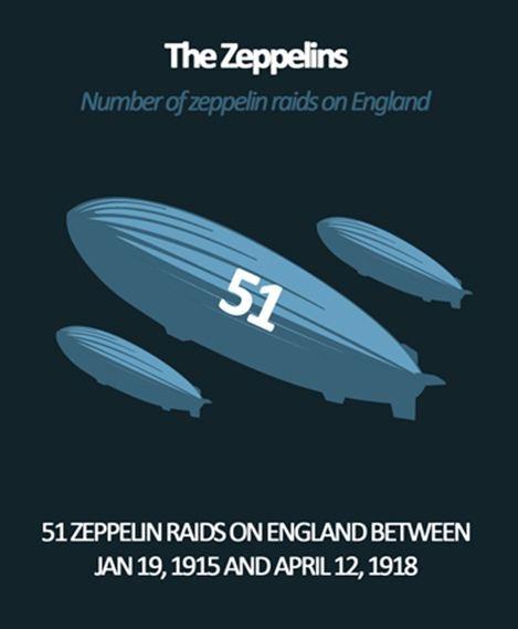 WW1 Zepplin raids - Infographic