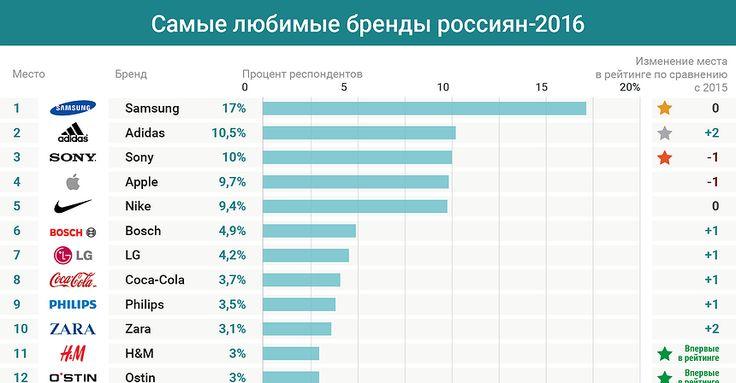График дня: Самые любимые бренды россиян