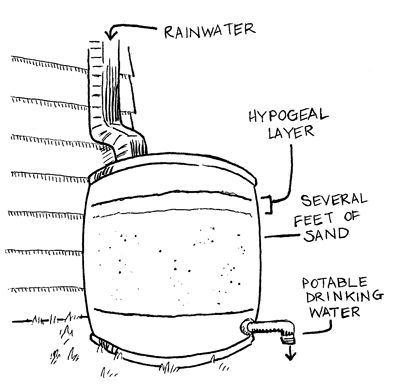 S Pentek Water Filters moreover Chemical Storage Tank Diagram moreover labdepotinc together with Vango Force Ten Mtn 2 Tent P13628 likewise Bulk Co2 Cylinders Wiring Diagrams. on water purification systems for sale