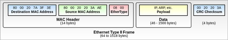 Network Protocol Breakdown: Ethernet and Go – Matt Layher – Medium