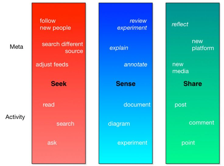 109 best Frameworks for Thought images on Pinterest Personal - personal interests