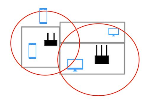 Extending WiFi Network Coverage with Range Extenders and Mesh Networks