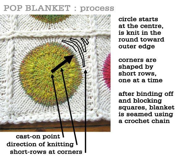 Knitting Techniques And Patterns : Best images about knitting patterns tutorials on