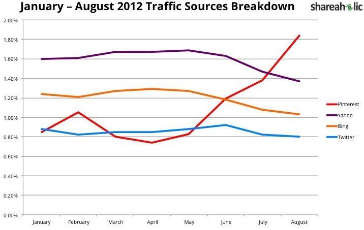 Pinterest ya es el cuarto mayor generador de tráfico web...