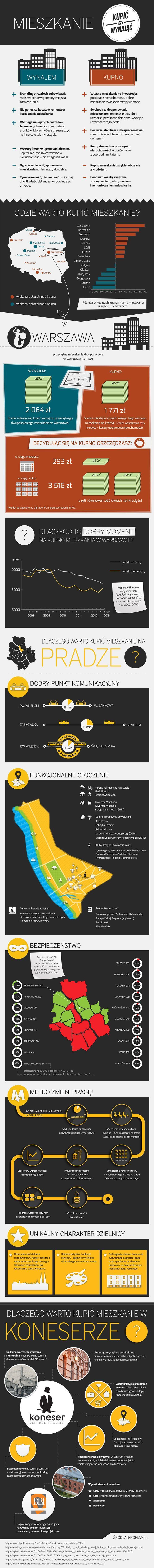 Mieszkanie: kupić czy wynająć? #Warszawa #Warsaw #Polska #Poland #infographic #buy #rent
