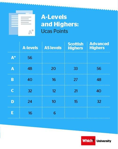 A-Levels and Highers: UCAS Points. Which? University