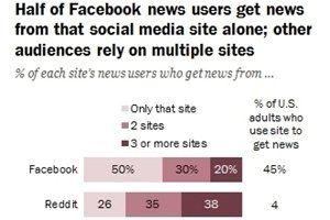 #SocialSkim: Twitter Doubles Character Limit, Facebook Rolls Out Messenger 2.2: ...