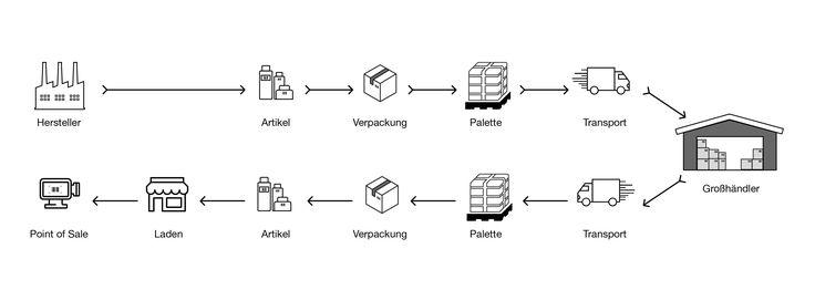 Geschäftsprozesse durch moderne Batch-Scanning-Technologie beschleunigen - http://www.logistik-express.com/geschaeftsprozesse-durch-moderne-batch-scanning-technologie-beschleunigen/