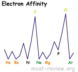 Best 25+ Electron affinity ideas on Pinterest | Periodic ...