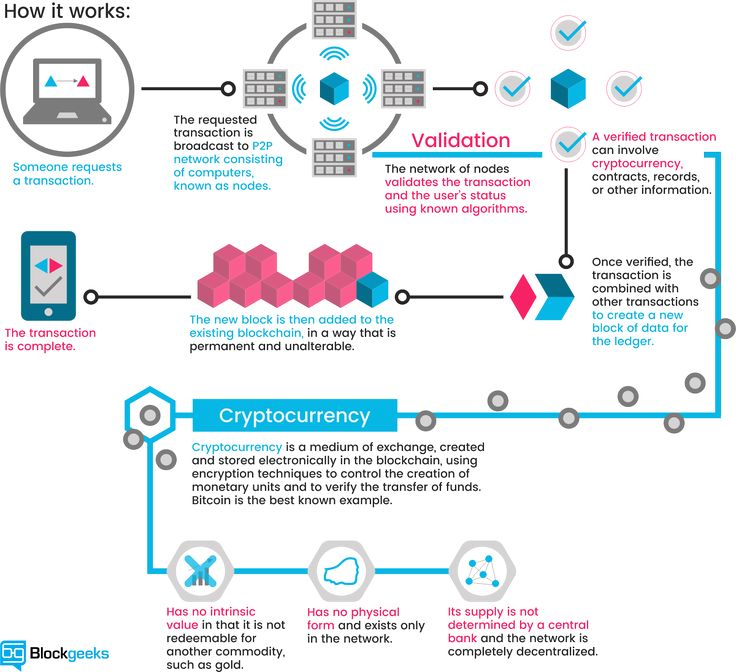 Best Blockchain Images On   Blockchain Technology