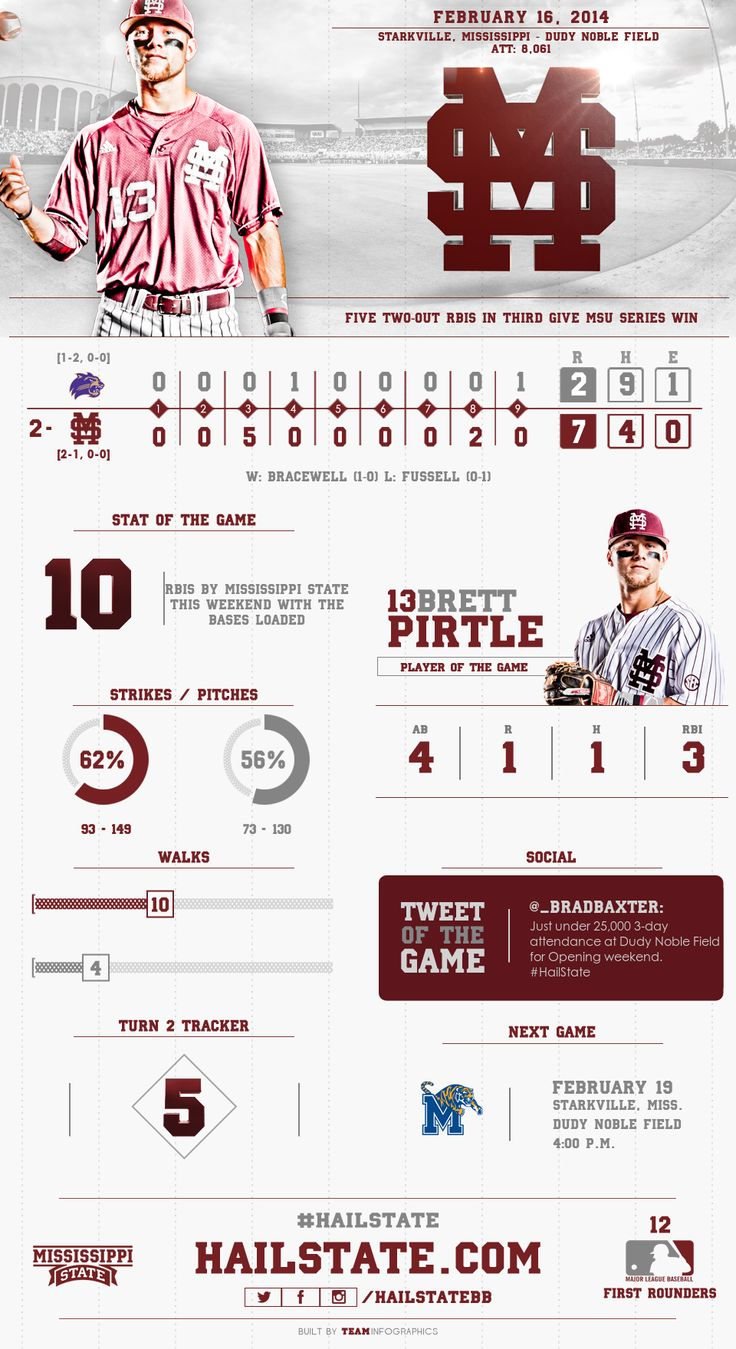 Mississippi State Baseball  Pin from teaminfographics.com