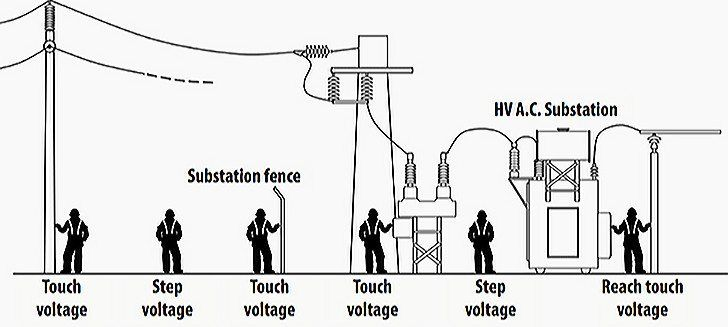 Touch and step voltages around a substation