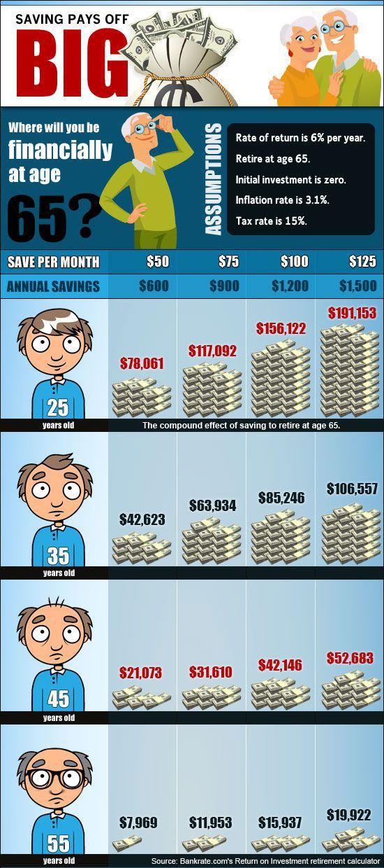 Saving Pays off BIG Money