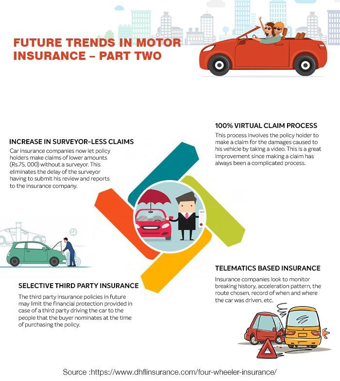 Future Trends In Motor Insurance Part Two Future Insurance