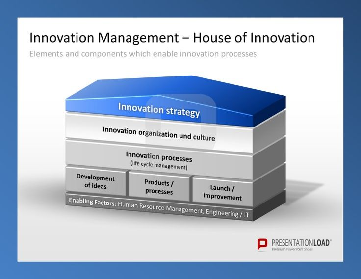 Innovation management powerpoint templates the house of for Strategy house template